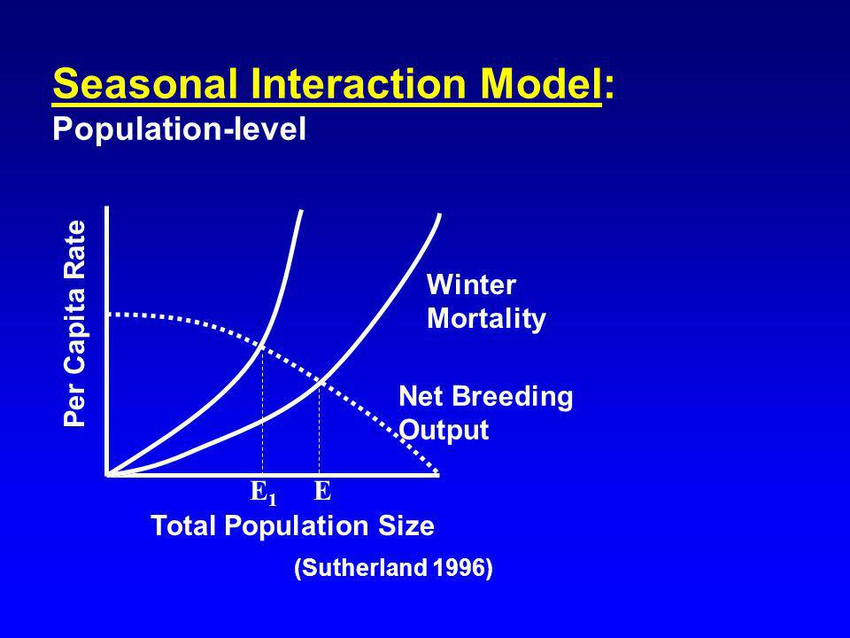 (Sutherland 1996) Seasonal Interaction Model: Population-level Total Population Size Per Capita Rate E Winter Mortality Net Breeding Output E1E1
