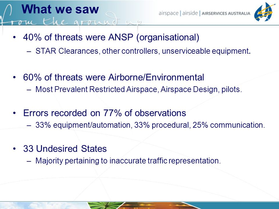 40% of threats were ANSP (organisational) –STAR Clearances, other controllers, unserviceable equipment. 60% of threats were Airborne/Environmental –Mo