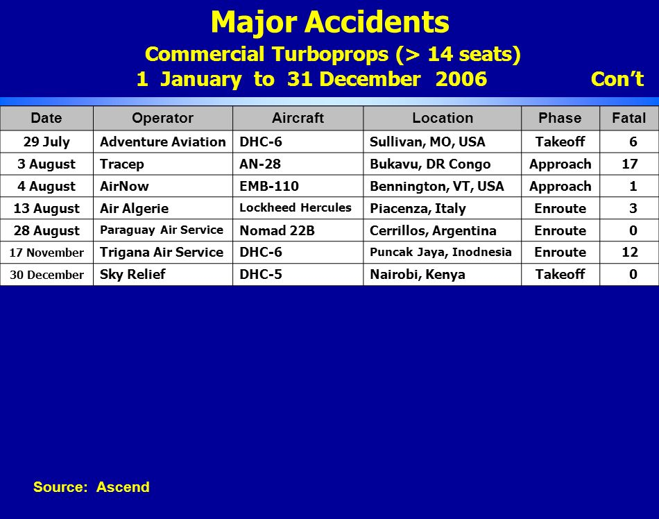 Major Accidents Commercial Turboprops (> 14 seats) 1 January to 31 December 2006 Cont DateOperatorAircraftLocationPhaseFatal 29 JulyAdventure Aviation