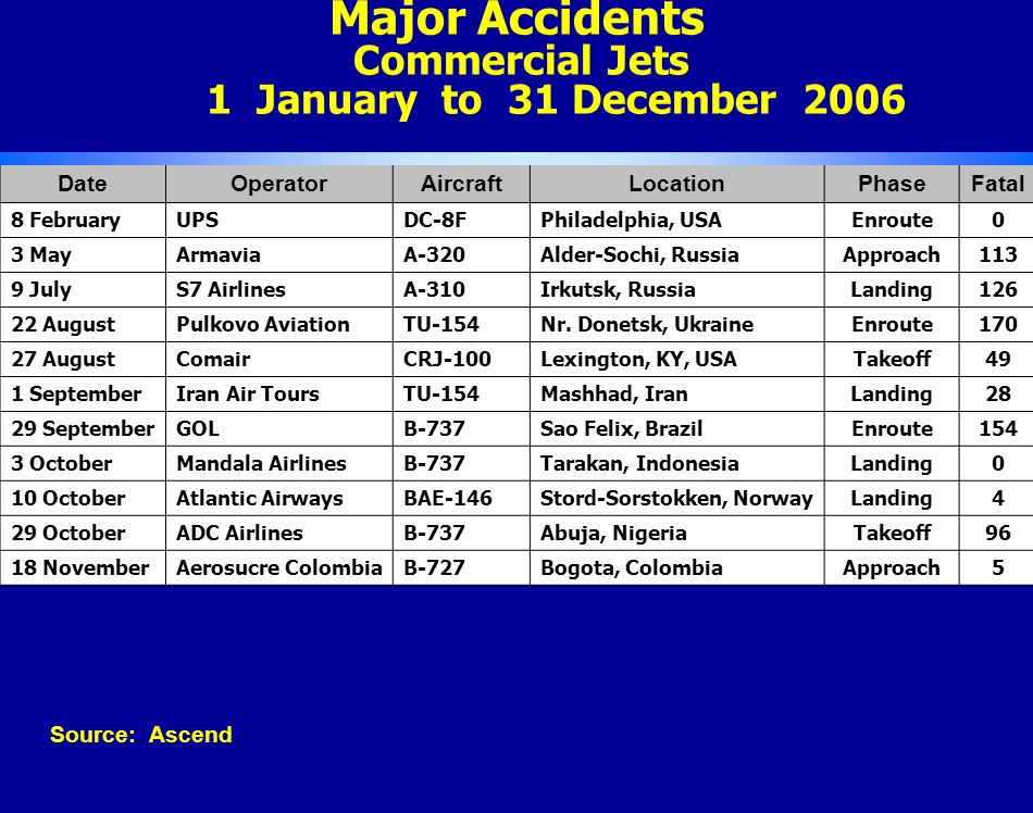 Major Accidents Commercial Jets 1 January to 31 December 2006 DateOperatorAircraftLocationPhaseFatal 8 FebruaryUPSDC-8FPhiladelphia, USAEnroute0 3 MayArmaviaA-320Alder-Sochi, RussiaApproach113 9 JulyS7 AirlinesA-310Irkutsk, RussiaLanding126 22 AugustPulkovo AviationTU-154Nr.