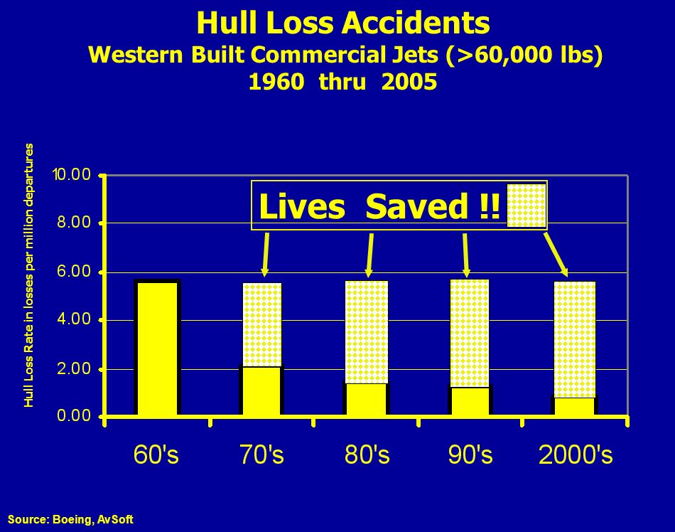 Hull Loss Rate in losses per million departures Hull Loss Accidents Western Built Commercial Jets (>60,000 lbs) 1960 thru 2005 Source: Boeing, AvSoft Lives Saved !!