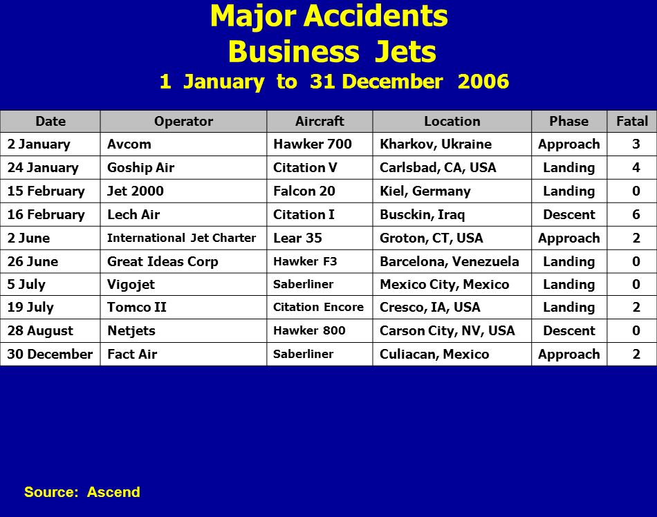 Major Accidents Business Jets 1 January to 31 December 2006 DateOperatorAircraftLocationPhaseFatal 2 JanuaryAvcomHawker 700Kharkov, UkraineApproach 3
