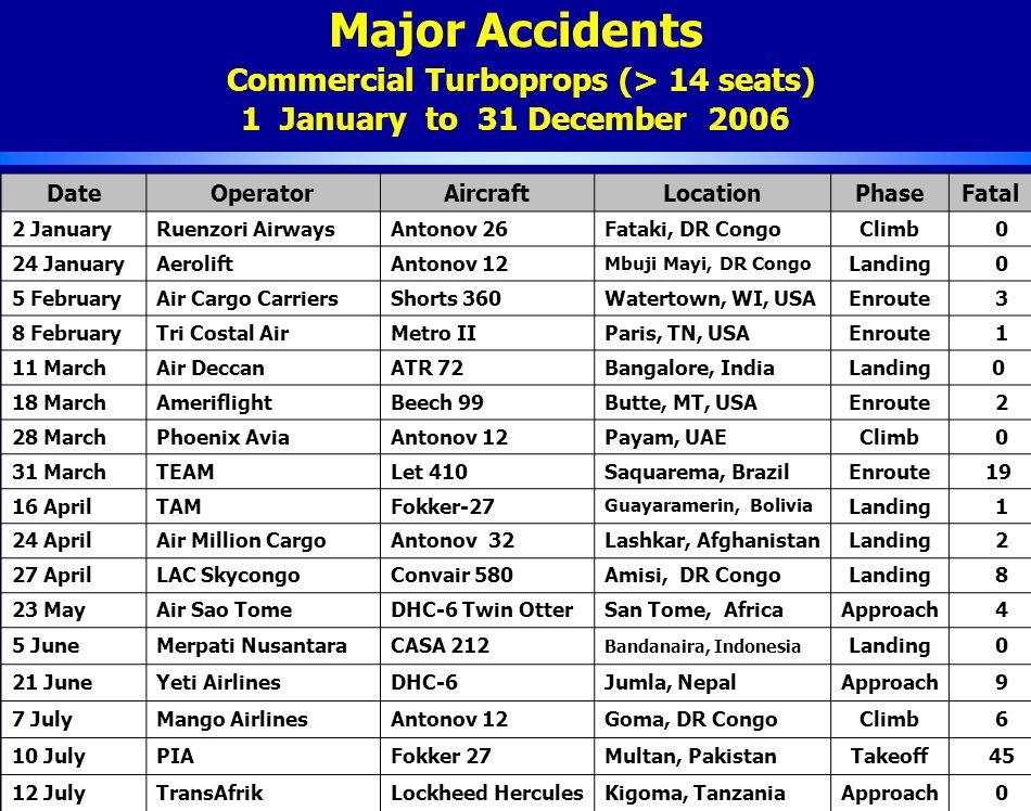 Major Accidents Commercial Turboprops (> 14 seats) 1 January to 31 December 2006 Source: Ascend DateOperatorAircraftLocationPhaseFatal 2 JanuaryRuenzori AirwaysAntonov 26Fataki, DR CongoClimb 0 24 JanuaryAeroliftAntonov 12 Mbuji Mayi, DR Congo Landing 0 5 FebruaryAir Cargo CarriersShorts 360Watertown, WI, USAEnroute 3 8 FebruaryTri Costal AirMetro IIParis, TN, USAEnroute 1 11 MarchAir DeccanATR 72Bangalore, IndiaLanding 0 18 MarchAmeriflightBeech 99Butte, MT, USAEnroute 2 28 MarchPhoenix AviaAntonov 12Payam, UAEClimb 0 31 MarchTEAMLet 410Saquarema, BrazilEnroute 19 16 AprilTAMFokker-27 Guayaramerin, Bolivia Landing 1 24 AprilAir Million CargoAntonov 32Lashkar, AfghanistanLanding 2 27 AprilLAC SkycongoConvair 580Amisi, DR CongoLanding 8 23 MayAir Sao TomeDHC-6 Twin OtterSan Tome, AfricaApproach 4 5 JuneMerpati NusantaraCASA 212 Bandanaira, Indonesia Landing 0 21 JuneYeti AirlinesDHC-6Jumla, NepalApproach 9 7 JulyMango AirlinesAntonov 12Goma, DR CongoClimb 6 10 JulyPIAFokker 27Multan, PakistanTakeoff 45 12 JulyTransAfrikLockheed HerculesKigoma, TanzaniaApproach 0