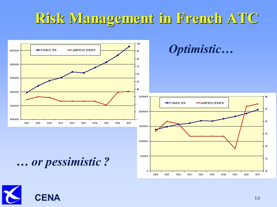 CENA 10 Risk Management in French ATC Optimistic… … or pessimistic
