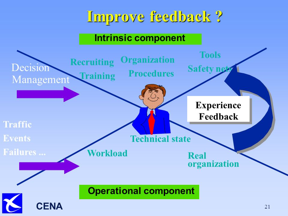 CENA 21 Improve feedback ? Decision Management Operational component Intrinsic component Recruiting Training Organization Procedures Tools Safety nets