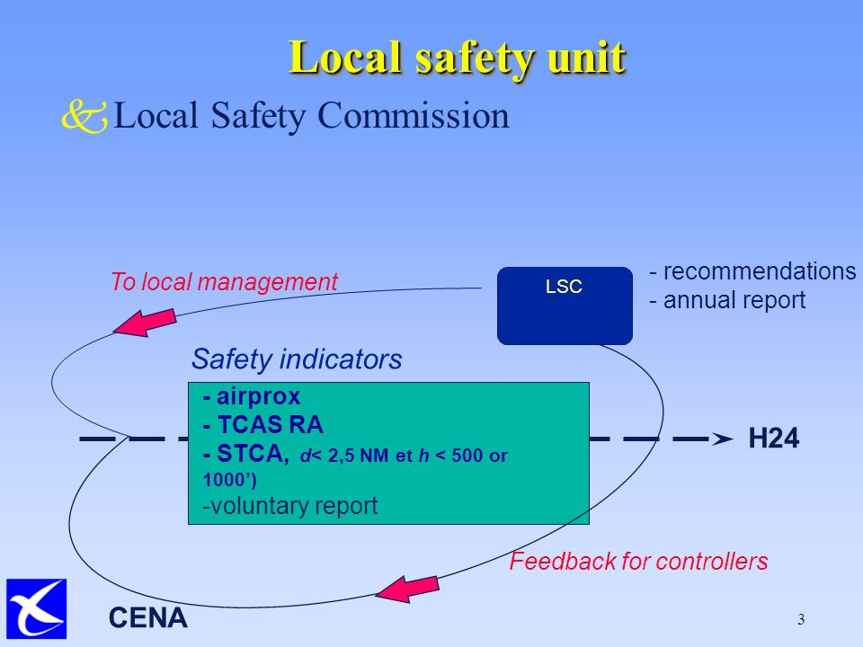 CENA 3 Local safety unit kLocal Safety Commission H24 Safety indicators LSC - airprox - TCAS RA - STCA, d< 2,5 NM et h < 500 or 1000) -voluntary report - recommendations - annual report To local management Feedback for controllers