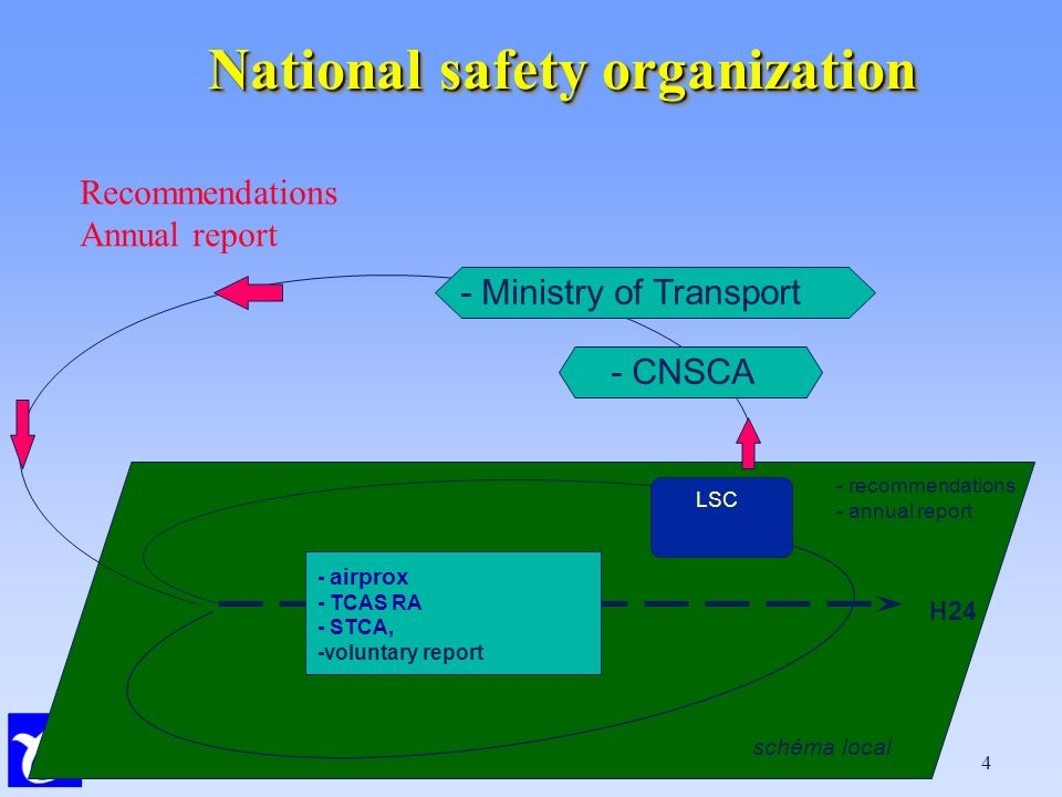 CENA 4 National safety organization H24 LSC - airprox - TCAS RA - STCA, -voluntary report - recommendations - annual report - CNSCA - Ministry of Transport schéma local Recommendations Annual report
