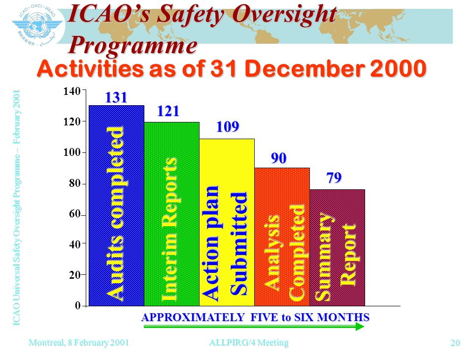 ICAO Universal Safety Oversight Programme – February 2001 20 Montreal, 8 February 2001ALLPIRG/4 Meeting ICAOs Safety Oversight Programme Activities as of 31 December 2000 0 20 40 60 80 100 120 140 Audits completed Interim Reports Action plan Submitted AnalysisCompleted SummaryReport 131 121 109 90 79 APPROXIMATELY FIVE to SIX MONTHS