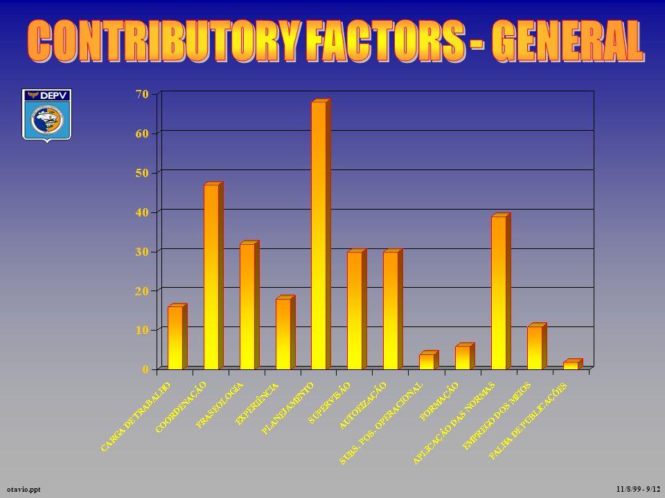 CONTRIBUTORY FACTORS - ACC