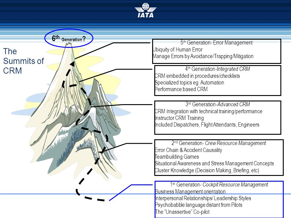 The Summits of CRM 1 st Generation- Cockpit Resource Management Business Management orientation Interpersonal Relationships/ Leadership Styles Psychob