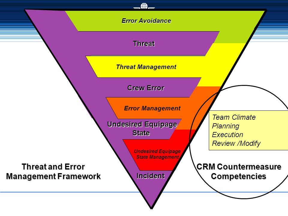 Threat Threat Crew Error Crew Error Undesired Equipage Undesired Equipage State State Incident Error Avoidance Error Avoidance Threat Management Error