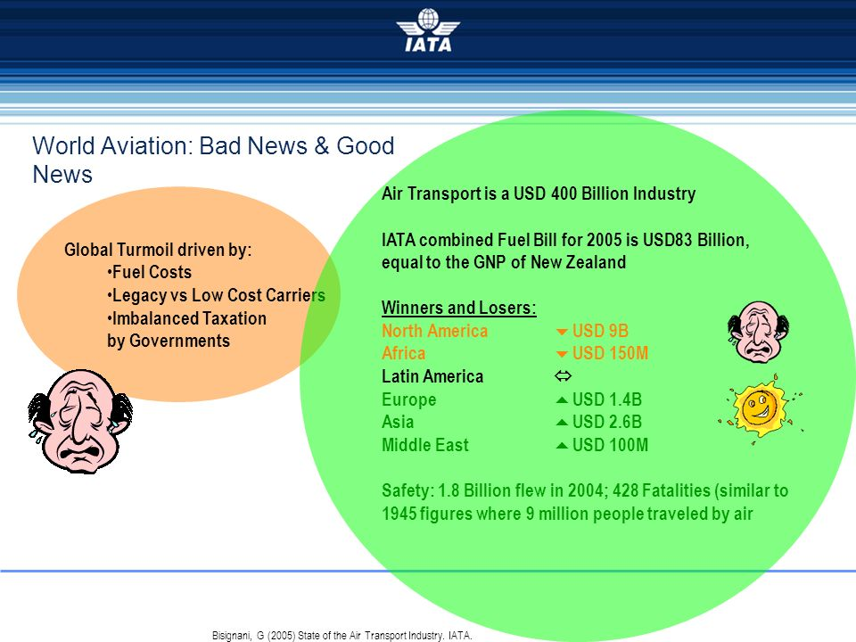 World Aviation: Bad News & Good News Bisignani, G (2005) State of the Air Transport Industry. IATA. Global Turmoil driven by: Fuel Costs Legacy vs Low