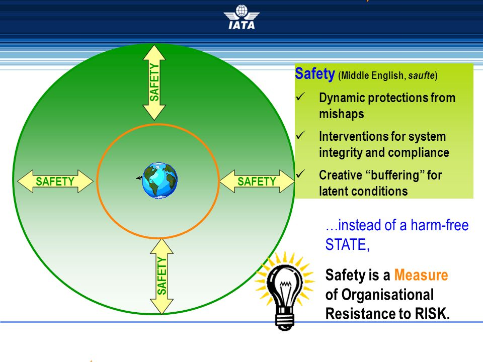 Violation Error Risk Latent Conditions SAFETY Safety is a Measure of Organisational Resistance to RISK. Safety (Middle English, saufte ) Dynamic prote