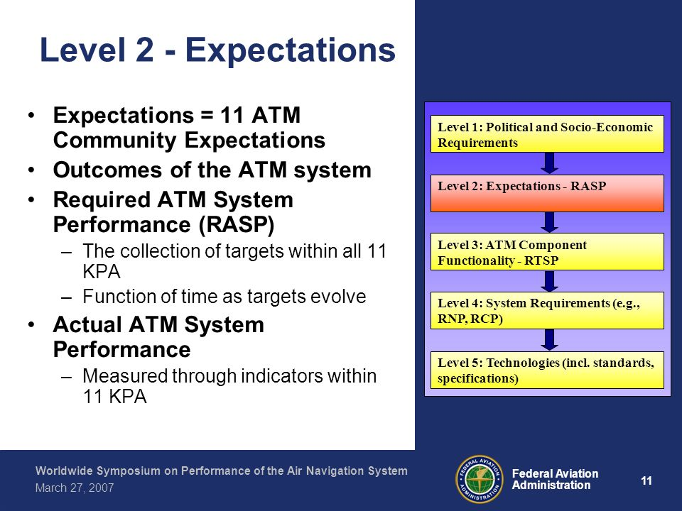 11 Federal Aviation Administration Worldwide Symposium on Performance of the Air Navigation System March 27, 2007 Level 2 - Expectations Expectations = 11 ATM Community Expectations Outcomes of the ATM system Required ATM System Performance (RASP) –The collection of targets within all 11 KPA –Function of time as targets evolve Actual ATM System Performance –Measured through indicators within 11 KPA Level 1: Political and Socio-Economic Requirements Level 2: Expectations - RASP Level 3: ATM Component Functionality - RTSP Level 4: System Requirements (e.g., RNP, RCP) Level 5: Technologies (incl.