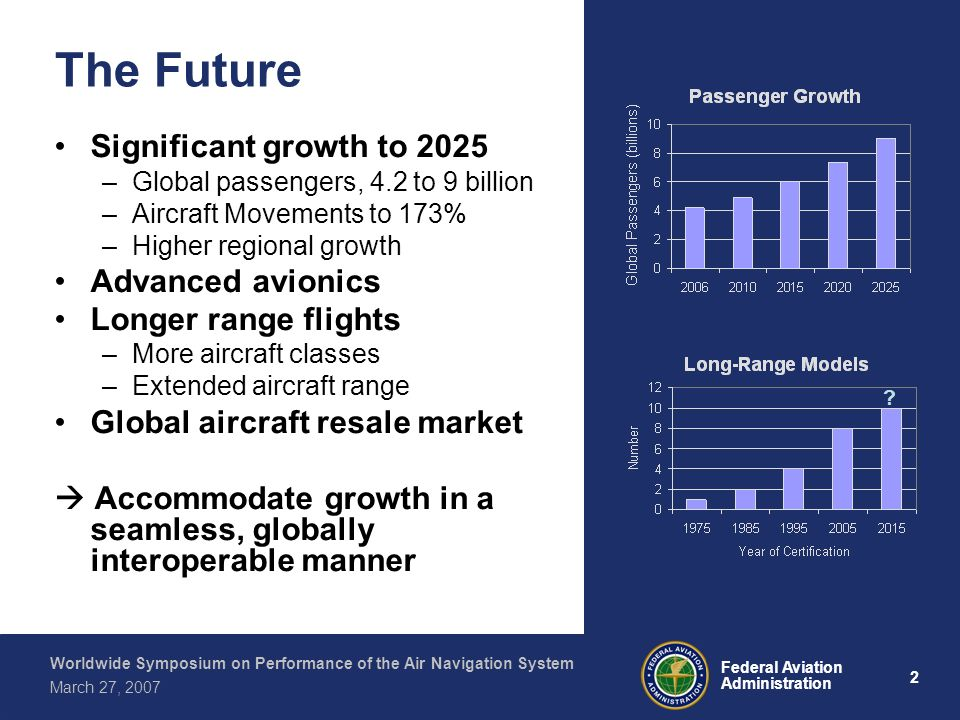 2 Federal Aviation Administration Worldwide Symposium on Performance of the Air Navigation System March 27, 2007 The Future Significant growth to 2025 –Global passengers, 4.2 to 9 billion –Aircraft Movements to 173% –Higher regional growth Advanced avionics Longer range flights –More aircraft classes –Extended aircraft range Global aircraft resale market Accommodate growth in a seamless, globally interoperable manner