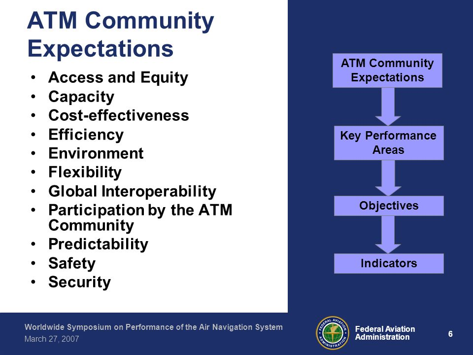 6 Federal Aviation Administration Worldwide Symposium on Performance of the Air Navigation System March 27, 2007 ATM Community Expectations Access and Equity Capacity Cost-effectiveness Efficiency Environment Flexibility Global Interoperability Participation by the ATM Community Predictability Safety Security Indicators ATM Community Expectations Key Performance Areas Objectives