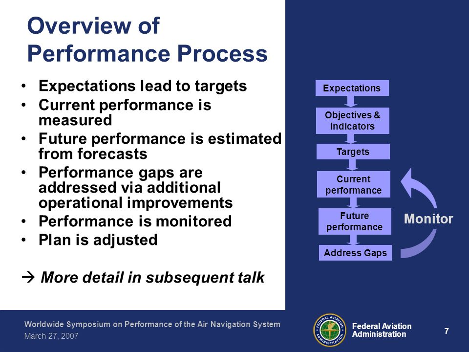 7 Federal Aviation Administration Worldwide Symposium on Performance of the Air Navigation System March 27, 2007 Overview of Performance Process Expectations lead to targets Current performance is measured Future performance is estimated from forecasts Performance gaps are addressed via additional operational improvements Performance is monitored Plan is adjusted More detail in subsequent talk Expectations Objectives & Indicators Targets Current performance Future performance Address Gaps Monitor