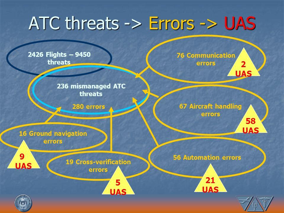 ATC threats -> Errors -> UAS 2426 Flights – 9450 threats 236 mismanaged ATC threats 280 errors 56 Automation errors 76 Communication errors 67 Aircraf
