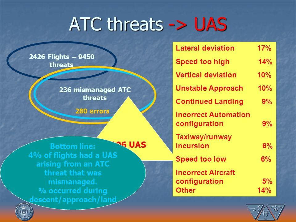 ATC threats -> UAS 2426 Flights – 9450 threats 236 mismanaged ATC threats 280 errors 106 UAS Lateral deviation 17% Speed too high 14% Vertical deviati
