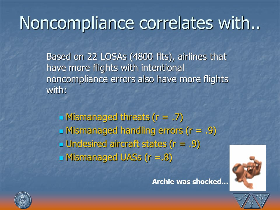 Noncompliance correlates with.. Based on 22 LOSAs (4800 flts), airlines that have more flights with intentional noncompliance errors also have more fl