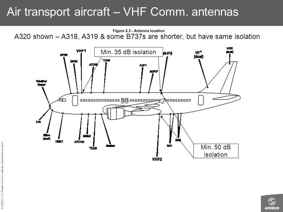© AIRBUS S.A.S. All rights reserved. Confidential and proprietary document. Min. 35 dB isolation Min. 50 dB isolation Air transport aircraft – VHF Com