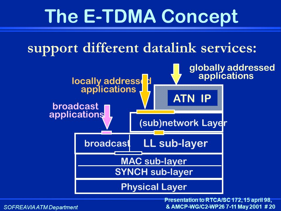 SOFREAVIA ATM Department Presentation to RTCA/SC 172, 15 april 98, & AMCP-WG/C2-WP26 7-11 May 2001 # 20 The E-TDMA Concept support different datalink