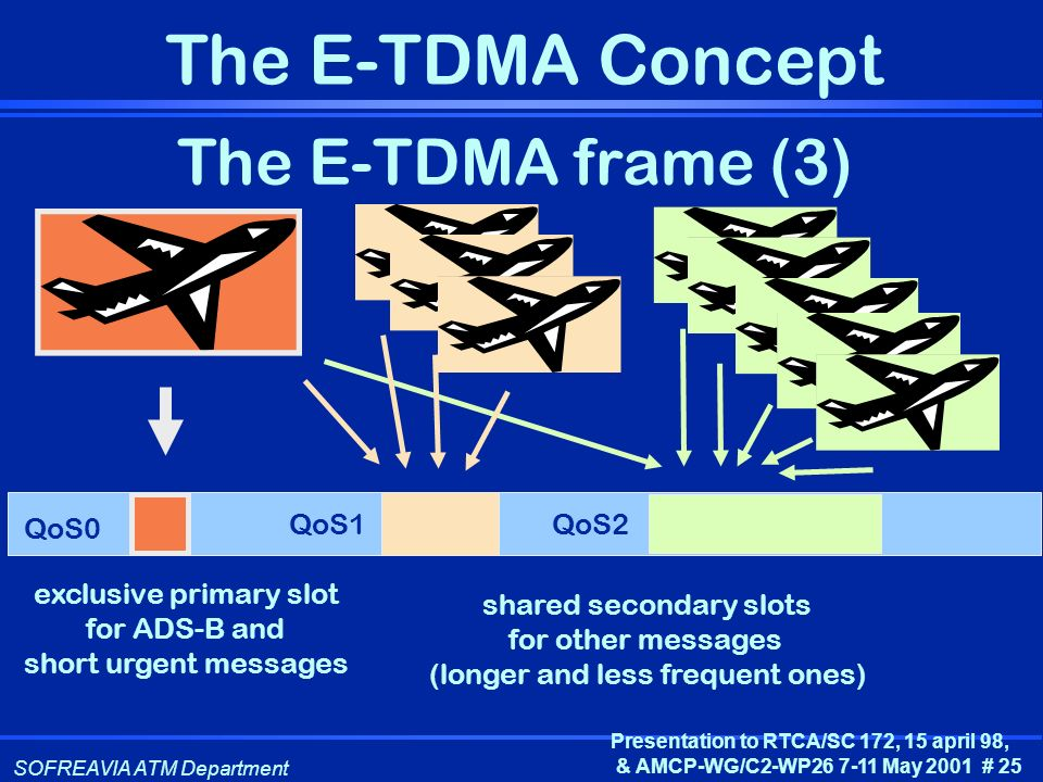 SOFREAVIA ATM Department Presentation to RTCA/SC 172, 15 april 98, & AMCP-WG/C2-WP26 7-11 May 2001 # 25 The E-TDMA Concept The E-TDMA frame (3) shared
