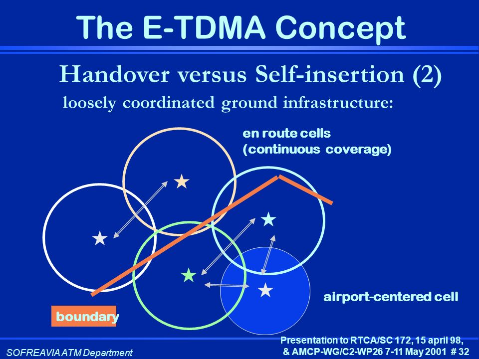 SOFREAVIA ATM Department Presentation to RTCA/SC 172, 15 april 98, & AMCP-WG/C2-WP26 7-11 May 2001 # 32 The E-TDMA Concept Handover versus Self-insert