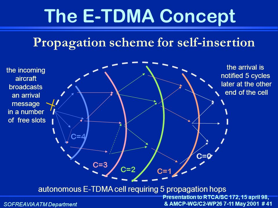 SOFREAVIA ATM Department Presentation to RTCA/SC 172, 15 april 98, & AMCP-WG/C2-WP26 7-11 May 2001 # 41 The E-TDMA Concept Propagation scheme for self
