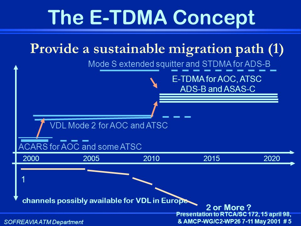 SOFREAVIA ATM Department Presentation to RTCA/SC 172, 15 april 98, & AMCP-WG/C2-WP26 7-11 May 2001 # 5 The E-TDMA Concept Provide a sustainable migrat