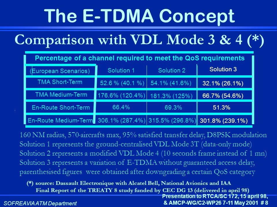 SOFREAVIA ATM Department Presentation to RTCA/SC 172, 15 april 98, & AMCP-WG/C2-WP26 7-11 May 2001 # 8 The E-TDMA Concept Comparison with VDL Mode 3 &