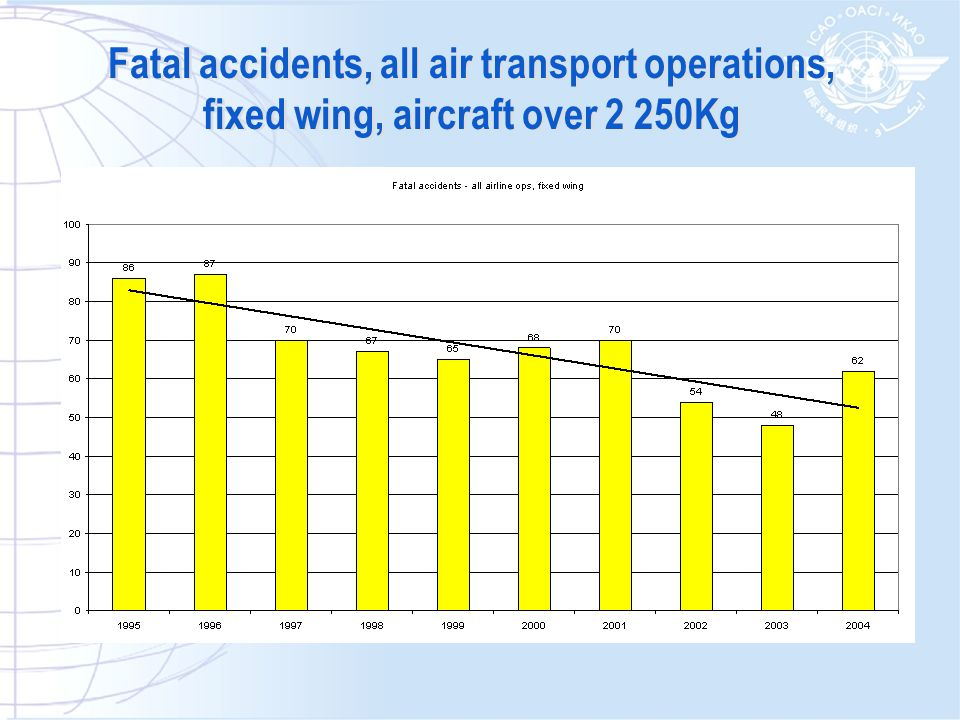 Fatal accidents, all air transport operations, fixed wing, aircraft over 2 250Kg