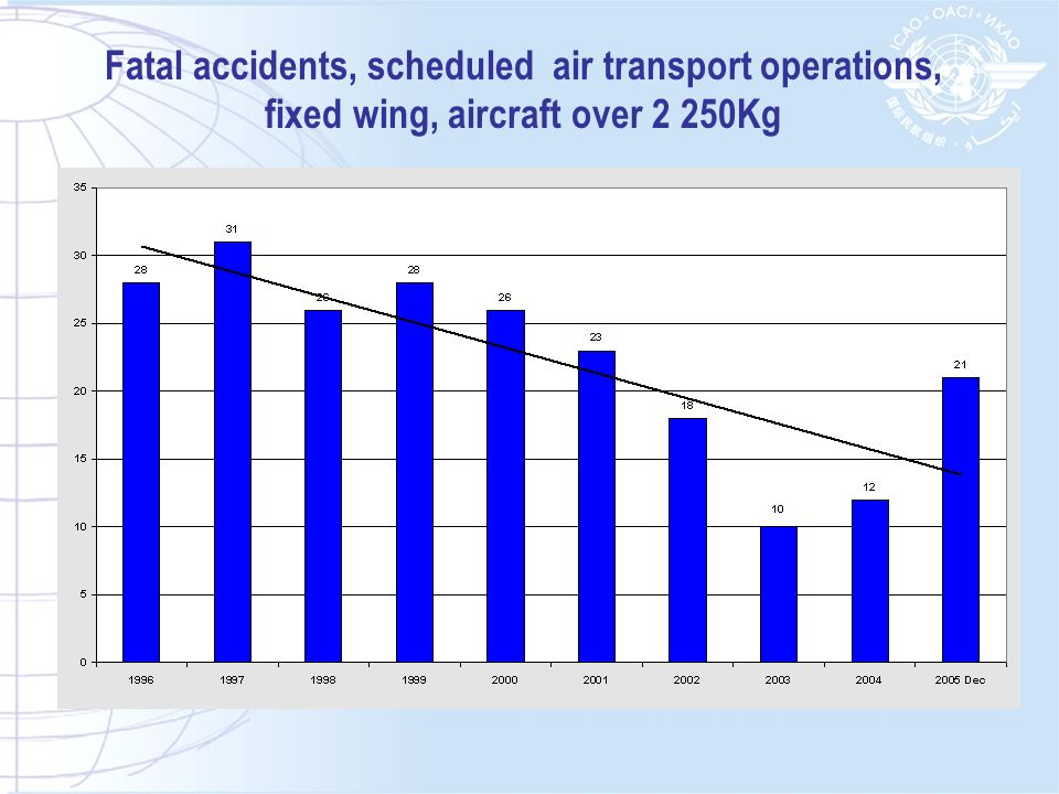 CFIT accidents, all air transport operations, fixed wing, aircraft over 2 250Kg (by mass group and year) 2.25t to 5.7t5.7t to 27t27t to 272t