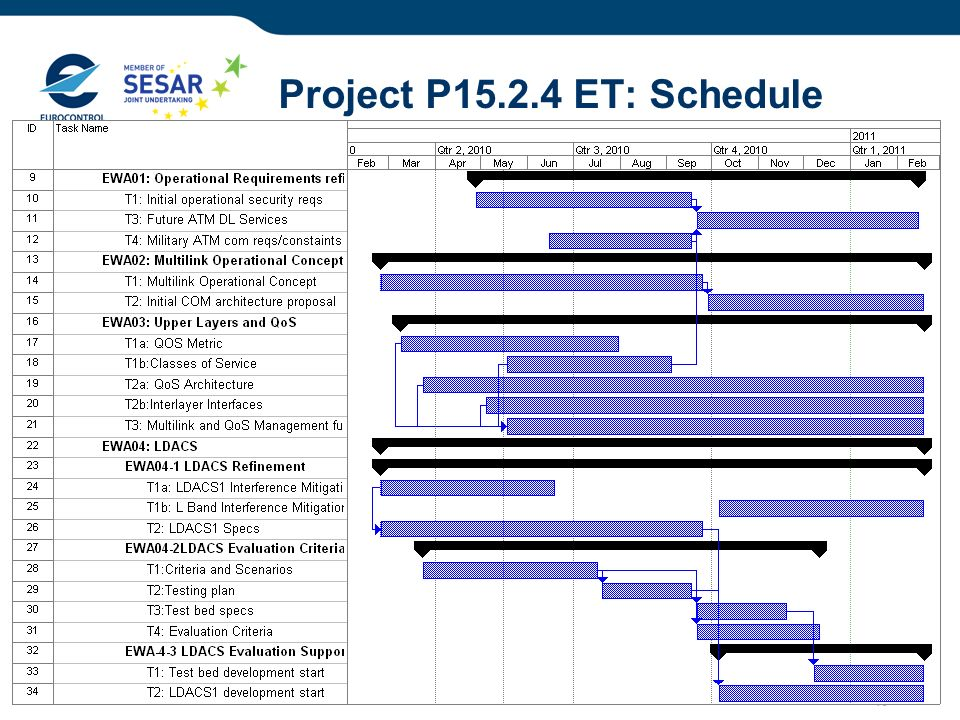 10 Project P15.2.4 ET: Schedule