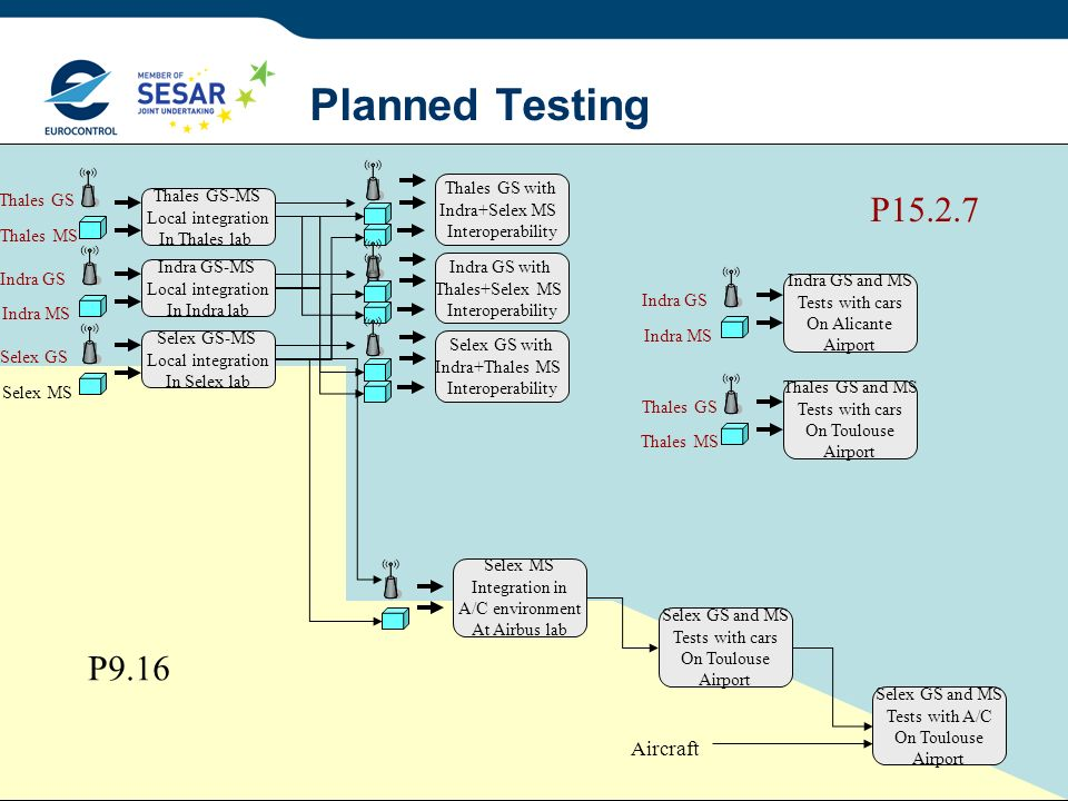 21 Planned Testing Thales GS-MS Local integration In Thales lab Indra GS-MS Local integration In Indra lab Selex GS-MS Local integration In Selex lab