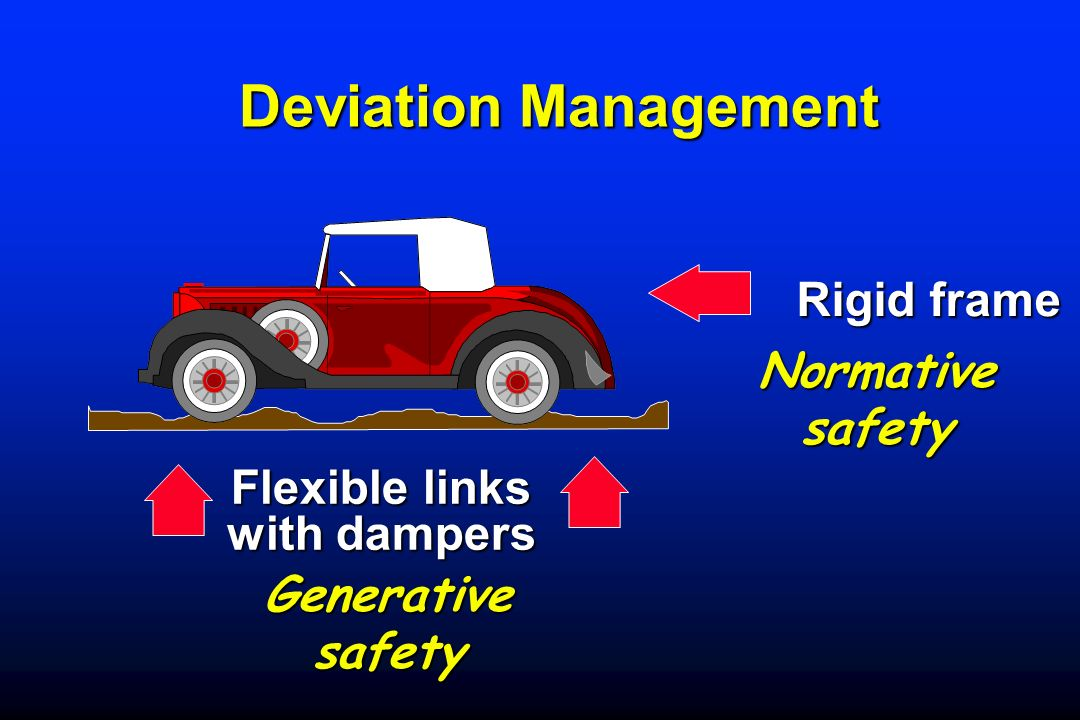Deviation Management Deviation Management Rigid frame Normative safety Flexible links with dampers Generative safety