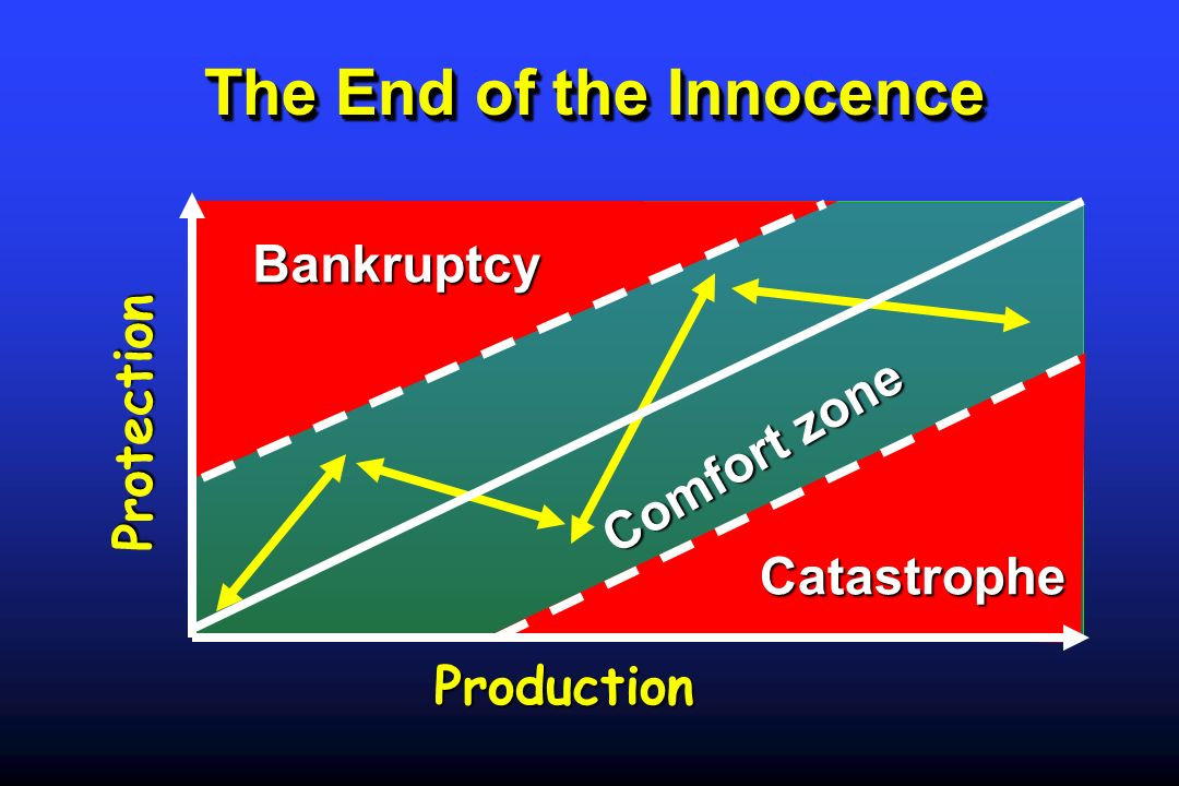 The End of the Innocence The End of the Innocence Production Protection Bankruptcy Catastrophe Comfort zone
