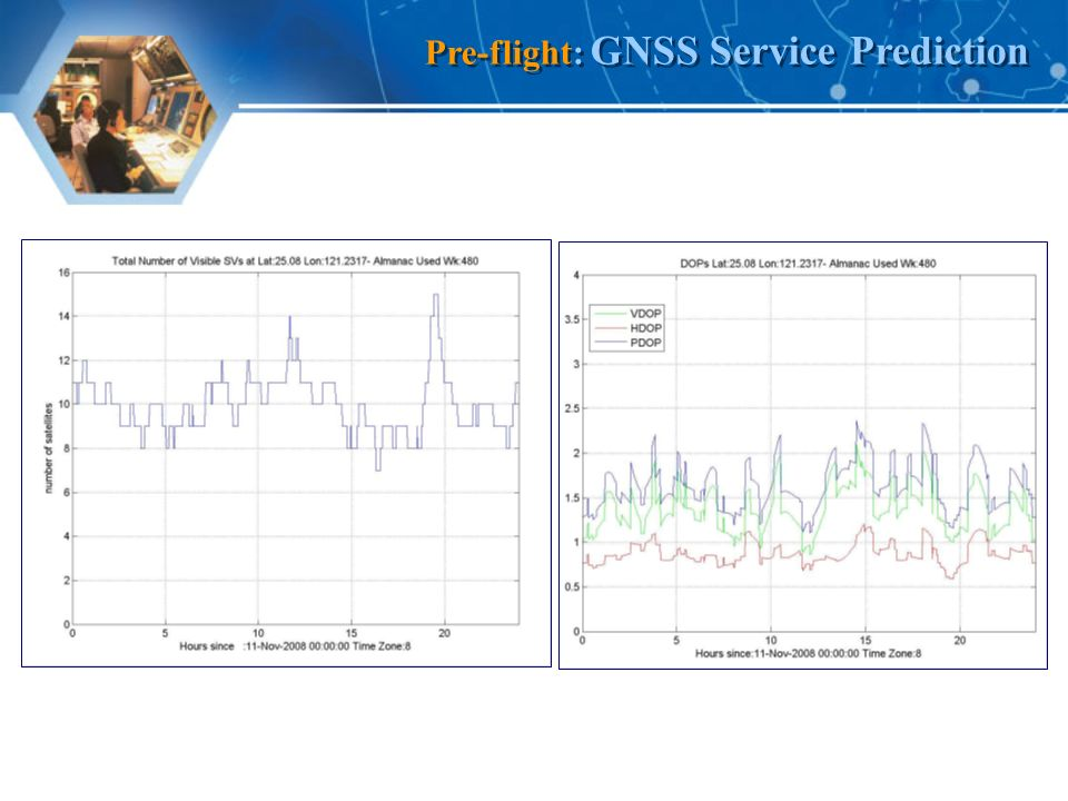 Pre-flight: GNSS Service Prediction