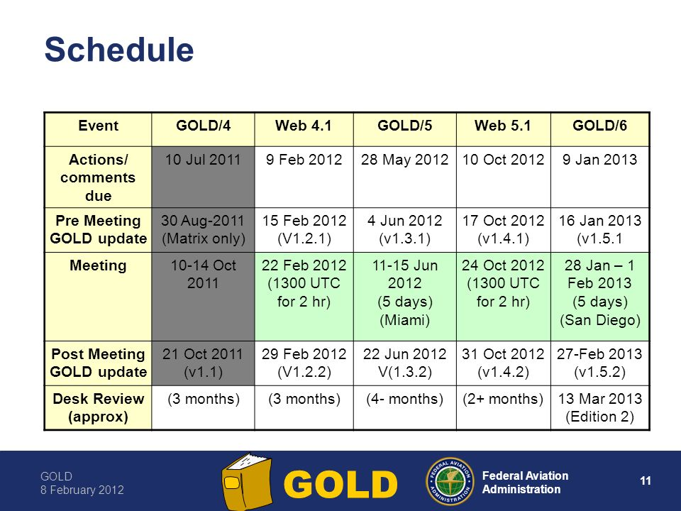 GOLD 8 February Federal Aviation Administration GOLD Schedule EventGOLD/4Web 4.1GOLD/5Web 5.1GOLD/6 Actions/ comments due 10 Jul Feb May Oct Jan 2013 Pre Meeting GOLD update 30 Aug-2011 (Matrix only) 15 Feb 2012 (V1.2.1) 4 Jun 2012 (v1.3.1) 17 Oct 2012 (v1.4.1) 16 Jan 2013 (v1.5.1 Meeting10-14 Oct Feb 2012 (1300 UTC for 2 hr) Jun 2012 (5 days) (Miami) 24 Oct 2012 (1300 UTC for 2 hr) 28 Jan – 1 Feb 2013 (5 days) (San Diego) Post Meeting GOLD update 21 Oct 2011 (v1.1) 29 Feb 2012 (V1.2.2) 22 Jun 2012 V(1.3.2) 31 Oct 2012 (v1.4.2) 27-Feb 2013 (v1.5.2) Desk Review (approx) (3 months) (4- months)(2+ months)13 Mar 2013 (Edition 2)