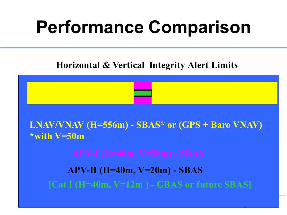 LNAV/VNAV (H=556m) - SBAS* or (GPS + Baro VNAV) *with V=50m APV-I (H=40m, V=50m) - SBAS APV-II (H=40m, V=20m) - SBAS Performance Comparison Horizontal