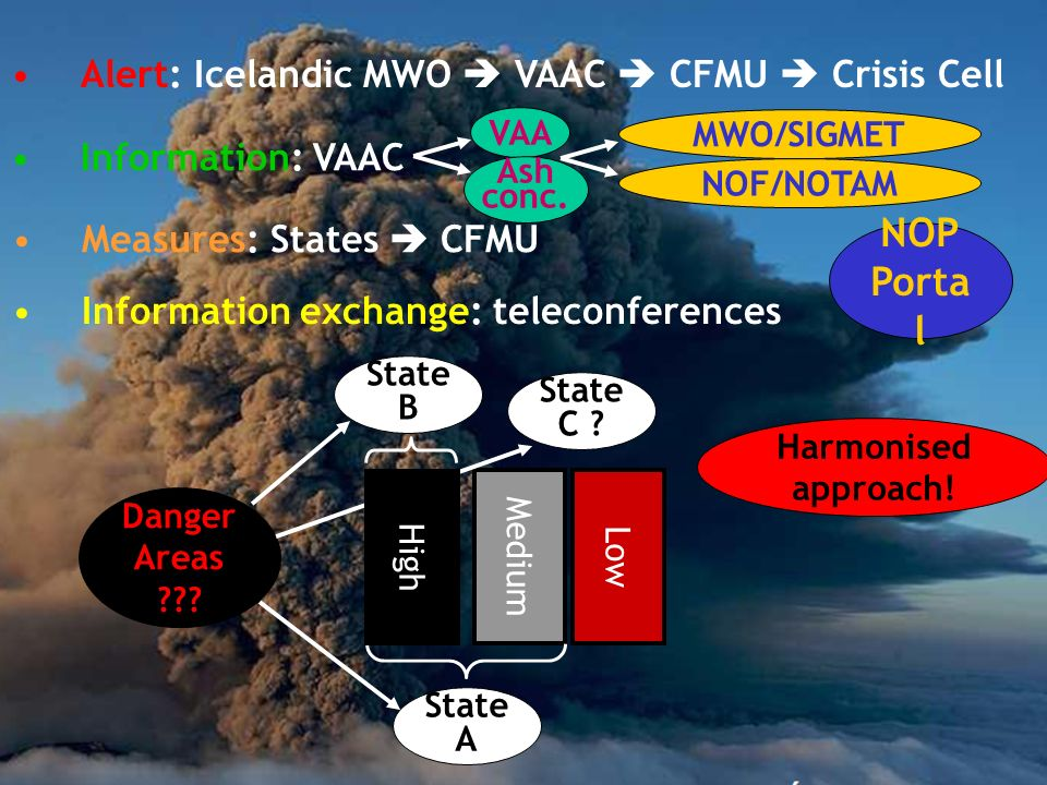 Alert: Icelandic MWO VAAC CFMU Crisis Cell MWO/SIGMET NOF/NOTAM NOP Porta l VAA Ash conc.