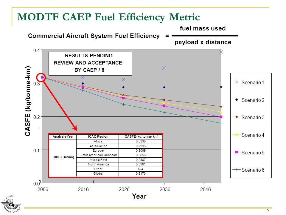 9 MODTF CAEP Fuel Efficiency Metric fuel mass used Commercial Aircraft System Fuel Efficiency = payload x distance