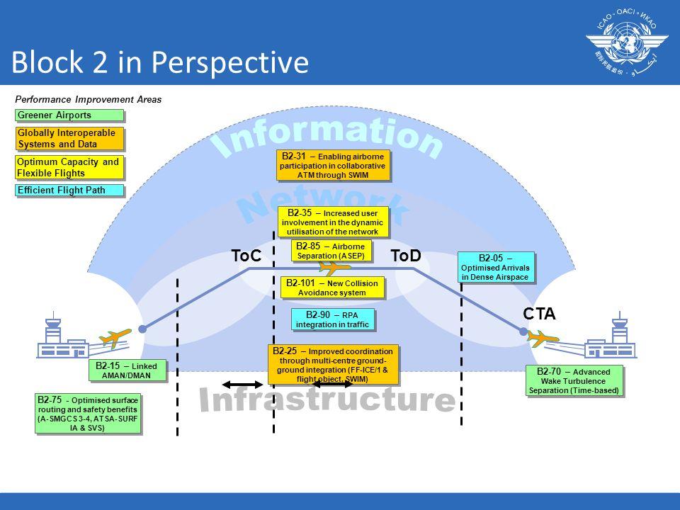 CTA B2-75 - Optimised surface routing and safety benefits (A-SMGCS 3-4, ATSA-SURF IA & SVS) B2-15 – Linked AMAN/DMAN B2-70 – Advanced Wake Turbulence
