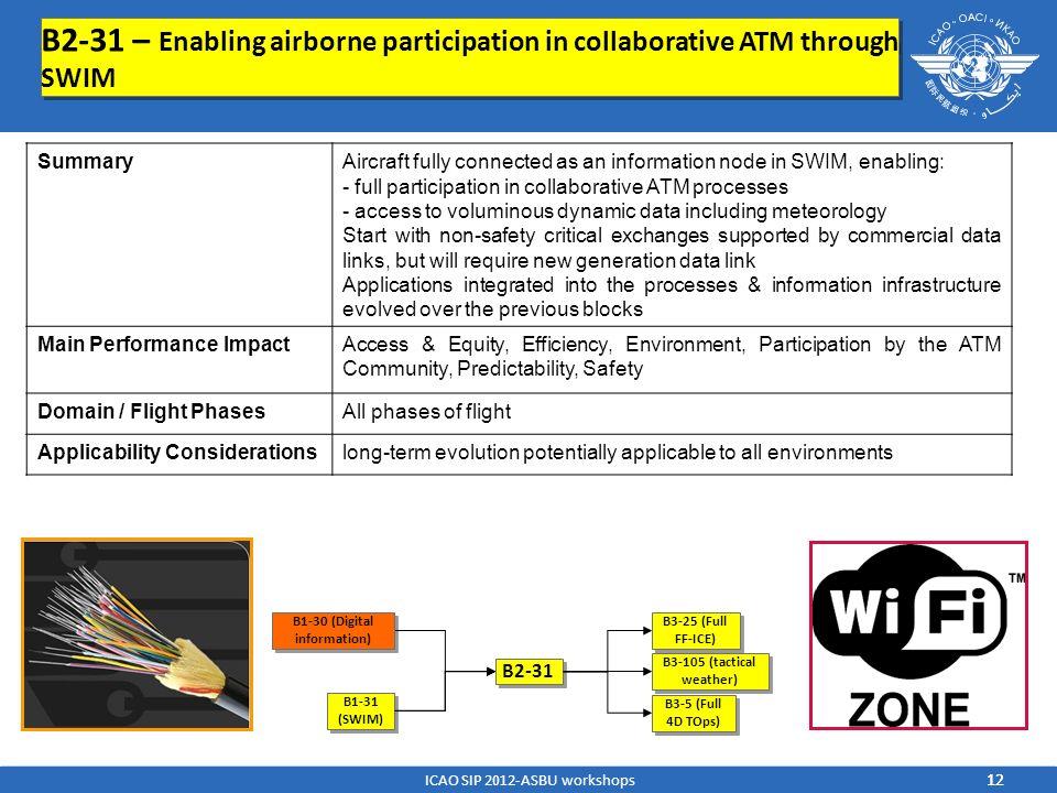 B2-31 – Enabling airborne participation in collaborative ATM through SWIM B1-31 (SWIM) B2-31 B3-25 (Full FF-ICE) B3-105 (tactical weather) B3-5 (Full
