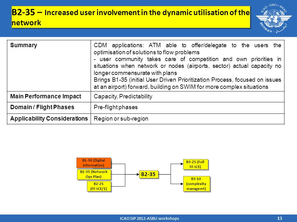 B2-35 – Increased user involvement in the dynamic utilisation of the network B1-30 B1-35 (Network Ops Plan) B2-35 B3-25 B2-25 (FF-ICE/1) B2-25 (FF-ICE