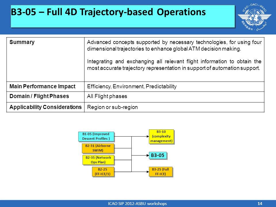 B3-05 – Full 4D Trajectory-based Operations B2-35 (Network Ops Plan) B3-05 B2-25 (FF-ICE/1) B2-25 (FF-ICE/1) B3-10 (complexity management) B3-25 (Full
