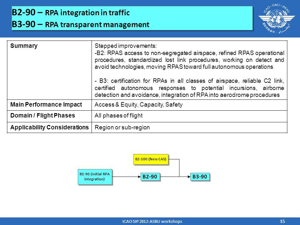 B2-90 – RPA integration in traffic B3-90 – RPA transparent management B2-90 – RPA integration in traffic B3-90 – RPA transparent management B1-90 (Ini