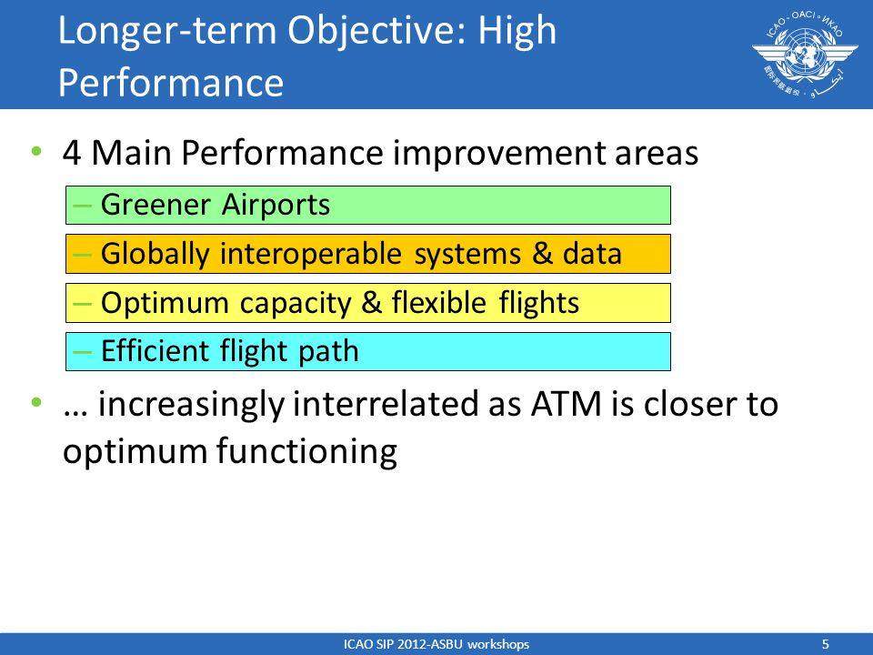4 Main Performance improvement areas – Greener Airports – Globally interoperable systems & data – Optimum capacity & flexible flights – Efficient flig