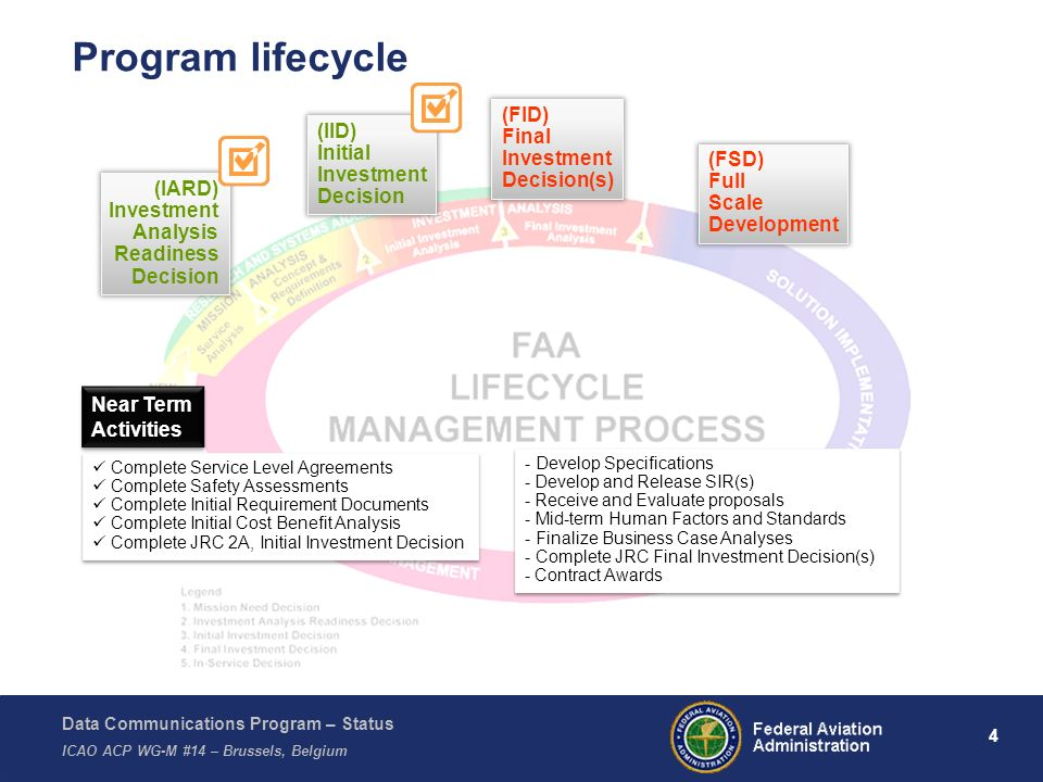Data Communications Program – Status ICAO ACP WG-M #14 – Brussels, Belgium 15 Data Comm – Operational View ARTCCs TRACONs TOWER User Flight Operations Control VDL-2 Network ATCSCC WX Reroutes Tailored Arrivals / CDAs VDL-2 Trajectory Based Operations High Performance Airspace Time Based Metering Fix Clearances TOWERS ARTCCS TRACONS Taxi Instructions Digital ATISDeparture Clearance Global Harmonization, Enhanced Safety, Increased Capacity Pilot Downlink