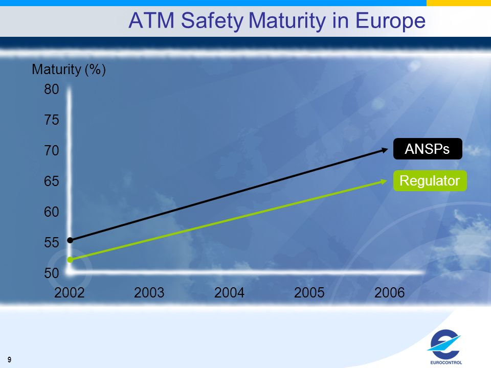 9 ATM Safety Maturity in Europe Maturity (%) 50 55 60 65 70 75 80 20022003200420052006 ANSPs Regulator